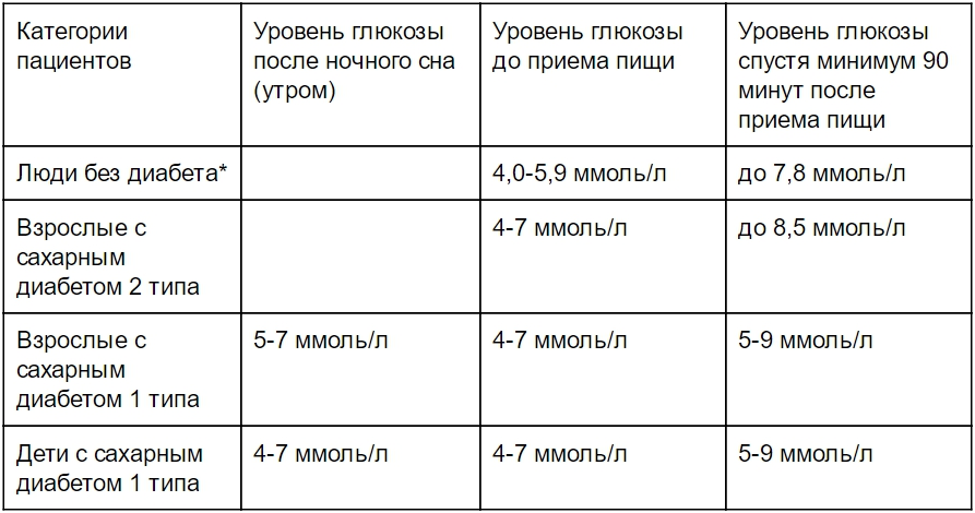 измерение сахара в крови глюкометром норма таблица