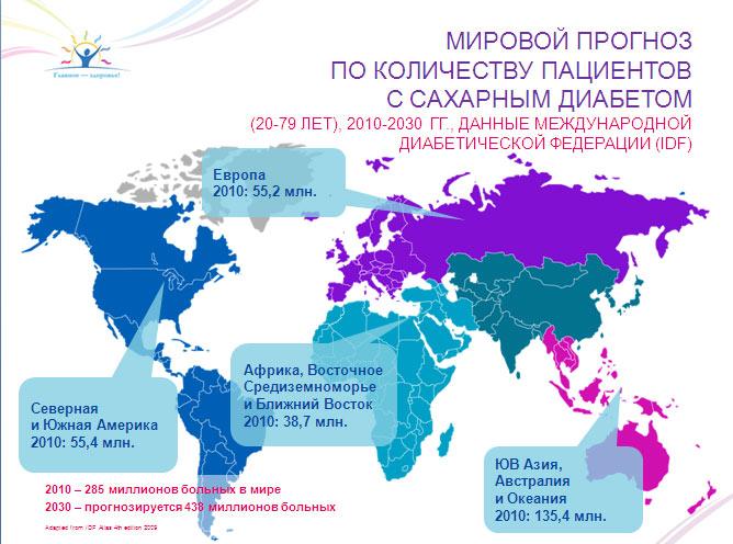 Половина больных сахарным диабетом в России не знают о своем диагнозе
