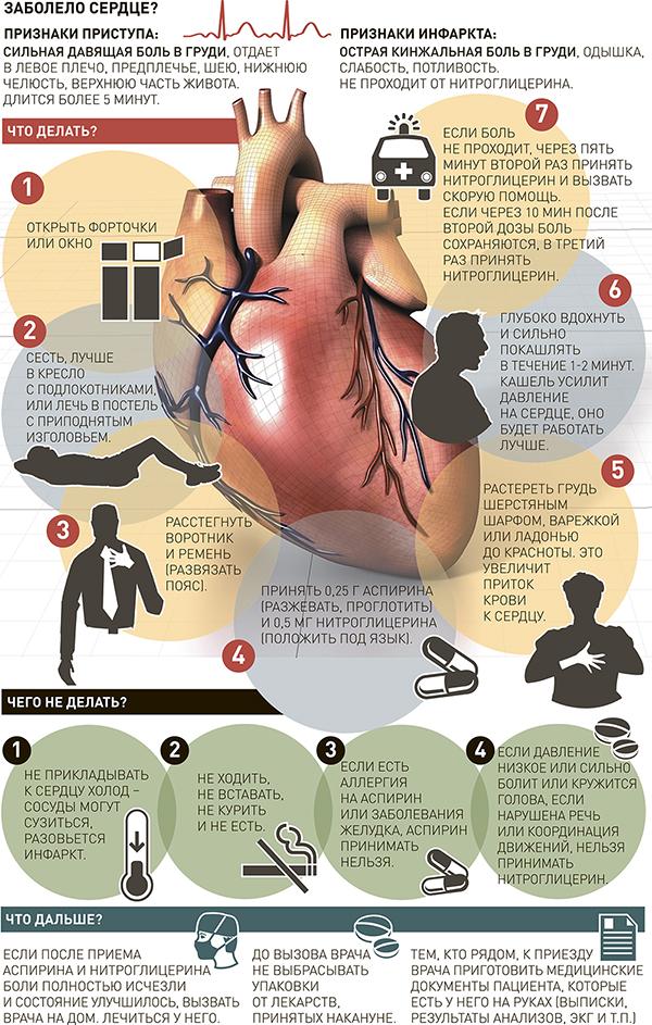 Что делать если есть сильные боли в сердце