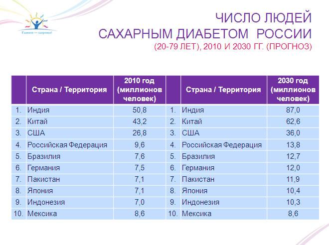 регистр сахарного диабета 2018