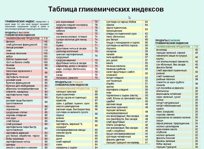 Питание при диабете: гликемический индекс продуктов