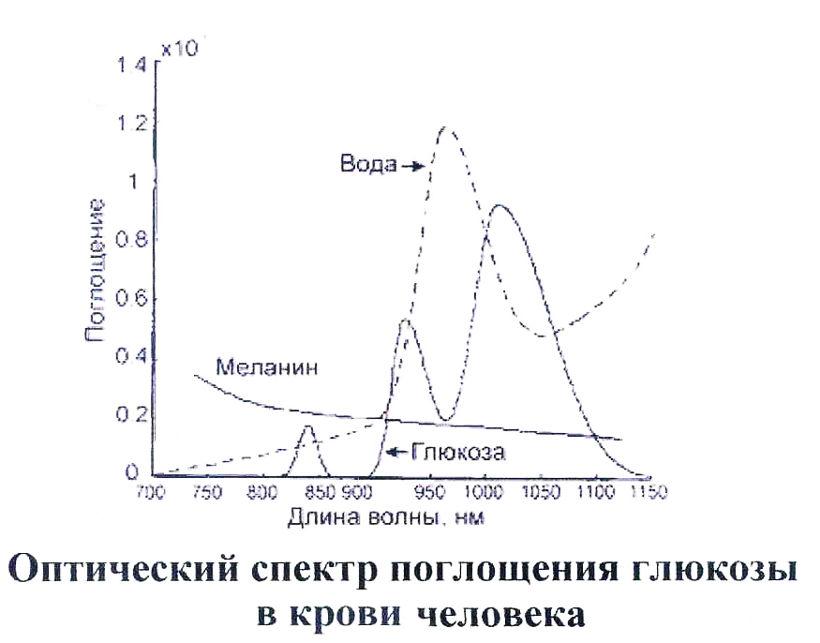 Неинвазивный глюкометр обзор проблемы