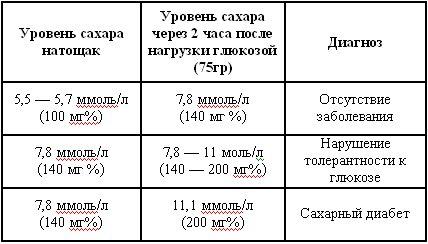 норма сахара в крови у беременных женщин