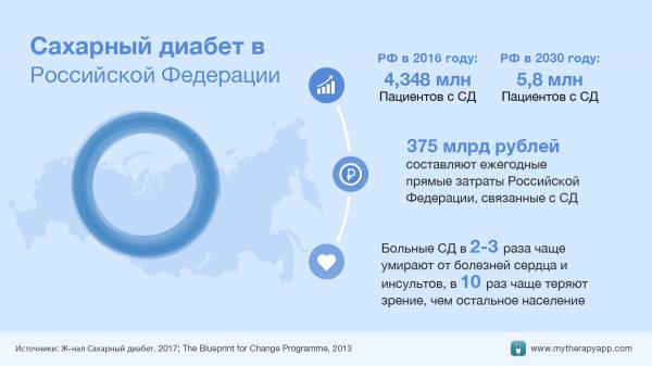 Сахарный диабет в России и мире - статистика заболеваемости